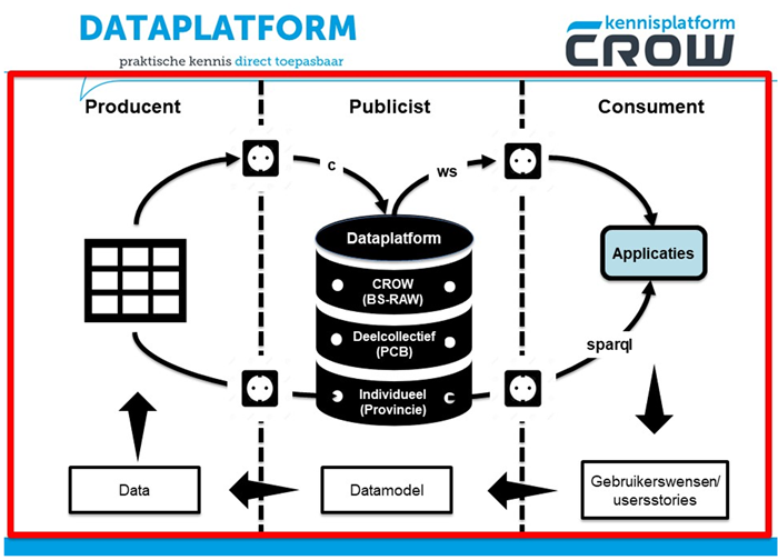 Linked Data Platform